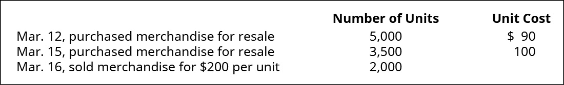 March 12 purchased merchandise for resale 5,000 units at $90 each. March 15 purchased merchandise for resale 3,500 units at $100 each. March 16 sold merchandise 2,000 units for $200 each.