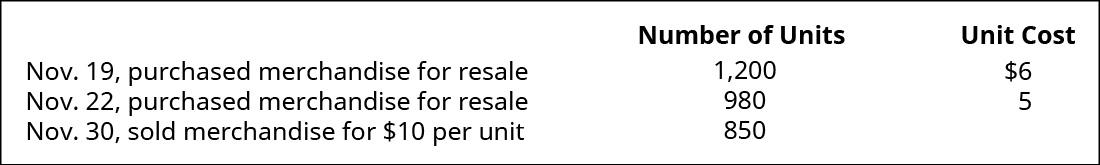 November 19 purchased merchandise for resale 1,200 units at $6 each. November 22 purchased merchandise for resale 980 units at $5 each. November 30 sold merchandise 850 units for $10 each.