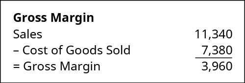 Gross Margin calculation: Sales of $11,340 minus Cost of Goods Sold 7,380 equals Gross Margin of 3,960.