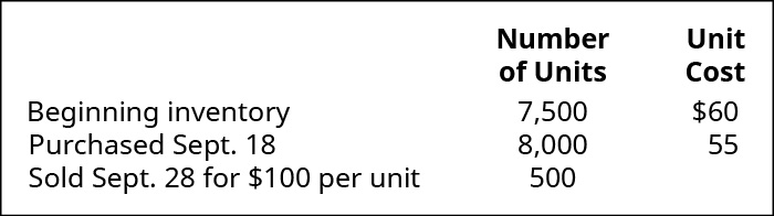 Beginning Inventory is 7,500 units at cost of $60 each, September 18 purchased 8,000 units at $55 each, September 28 sold 500 units for $100 each.