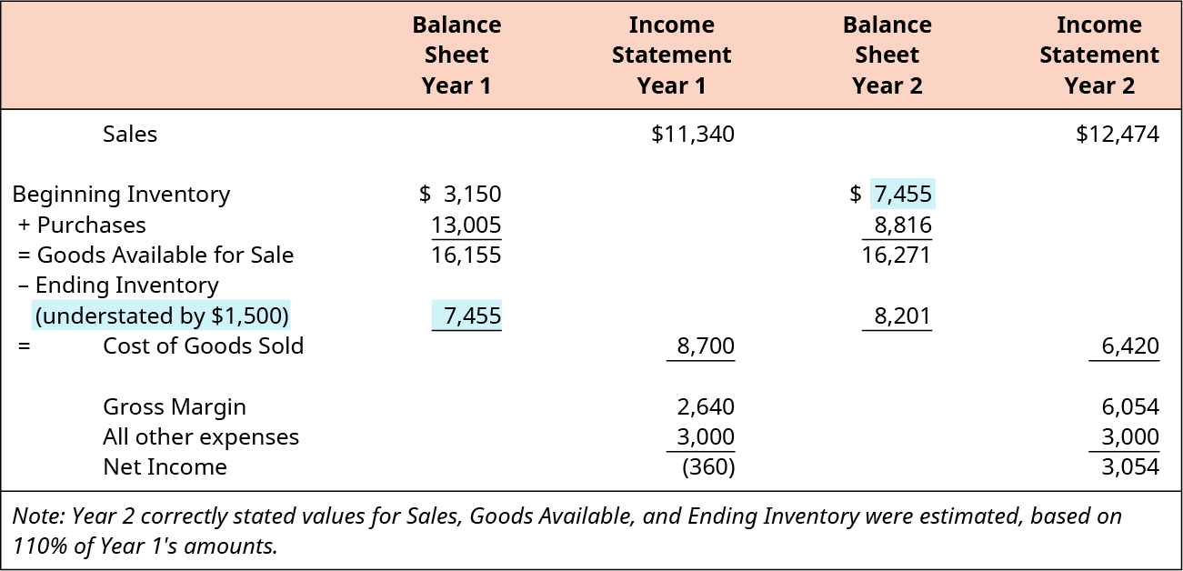 Balance Sheet for Year 1 has Beginning Inventory of 3,150 plus purchases of 13,005 equals Goods Available for Sale of 16,155 minus Ending Inventory (understated by $1,500) of 7,455. This equals Cost of Goods Sold of 8,700 which goes to the Income Statement of Year 1, where you would subtract it from the Sales of $11,340 to get Gross Margin of 2,640, subtract all other expenses of 3,000 to equal Net Loss of $360. Balance Sheet for Year 2 has Beginning Inventory of 7,455 plus purchases of 8,816 equals Goods Available for Sale of 16,271 minus Ending Inventory of 8,201. This equals Cost of Goods Sold of 6,420 which goes to the Income Statement of Year 1, where you would subtract it from the Sales of $12,474 to get Gross Margin of 6,054, subtract all other expenses of 3,000 to equal Net Income of $3,054.