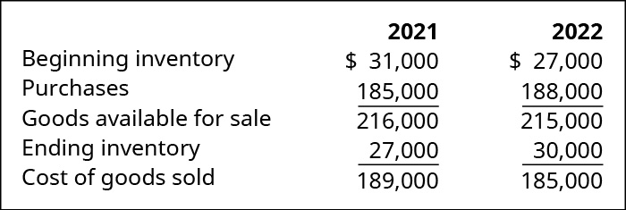 Beginning Inventory plus purchases equals Goods Available for Sale minus Ending Inventory equals Cost of Goods Sold for 2021 and 2022, respectively: 31,000 plus 185,000 equals 216,000 minus 27,000 equals 189,000; 27,000 plus 188,000 equals 215,000 minus 31,000 equals 185,000.