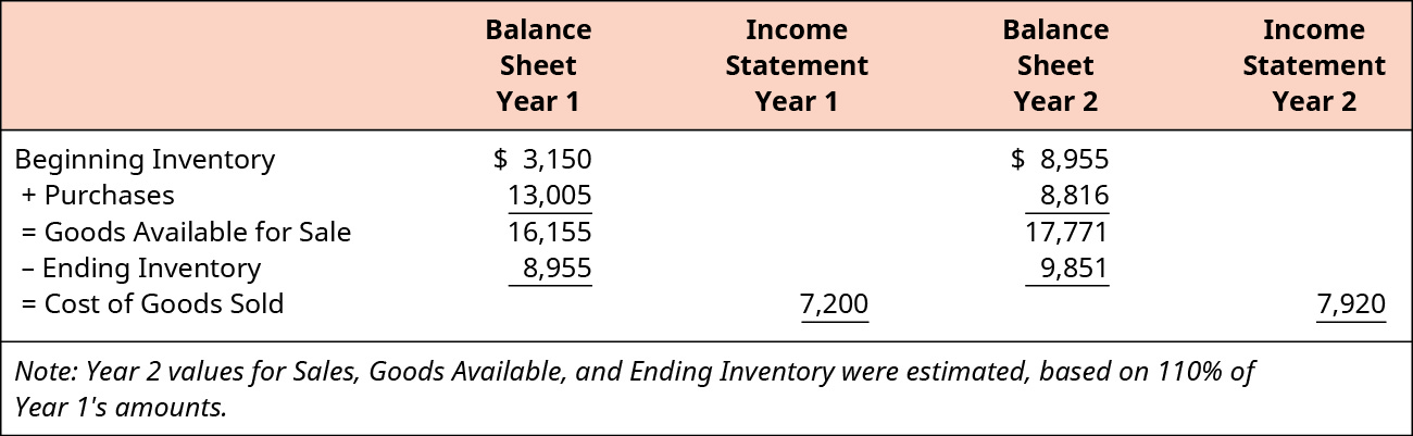 Balance Sheet Year 1 has: Beginning Inventory $3,150 plus Purchases 13,005 equals Goods Available for Sale 16,155 minus Ending Inventory 8,955. This equals the Cost of Goods Sold of $7,200 which would be on the Income Statement for Year 1. Balance Sheet Year 2 has: Beginning Inventory $8,955 plus Purchases 8,816 equals Goods Available for Sale 17,771 minus Ending Inventory 9,851. This equals the Cost of Goods Sold of $7,920 which would be on the Income Statement for Year 2. Note: Year 2 values for Sales, Goods Available, and Ending Inventory were estimated, based on 110 percent of Year 1's amounts.