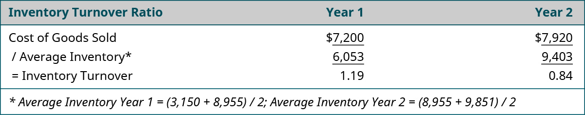Inventory Turnover Ratio calculation for year 1 and 2: Year 1: Cost of Goods Sold $7,200 divided by Average Inventory* 6,053 equals Inventory Turnover of 1.19. Year 2: Cost of Goods Sold $7,920 divided by Average Inventory* 9,403 equals Inventory Turnover of 0.84. *Average Inventory Year 1 equals (3,150 plus 8,955) divided by 2; Average Inventory Year 2 equals (8,955 plus 9,851) divided by 2.