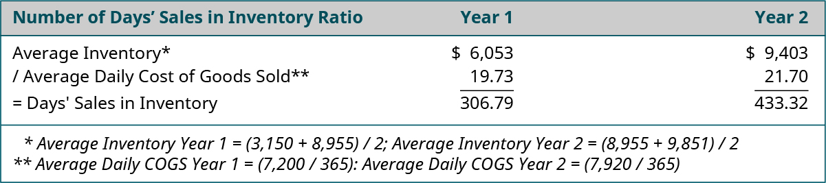 Table showing Number of Day's Sales in Inventory Ratio calculation: Year 1: Average Inventory* 6,053 divided by Average Daily Cost of Goods Sold** 19.73 equals Days' Sales in Inventory $306.79. Year 2: Average Inventory* 9,403 divided by Average Daily Cost of Goods Sold** 21.70 equals Days' Sales in Inventory $433.32. *Average Inventory Year 1 equals (3,150 plus 8,955) divided by 2; Average Inventory Year 2 equals (8,955 plus 9,851) divided by 2. **Average Daily Cost of Goods Sold Year 1 equals (7,200 divided by 365); Average Daily Cost of Goods Sold Year 2 equals (7,920 divided by 365).
