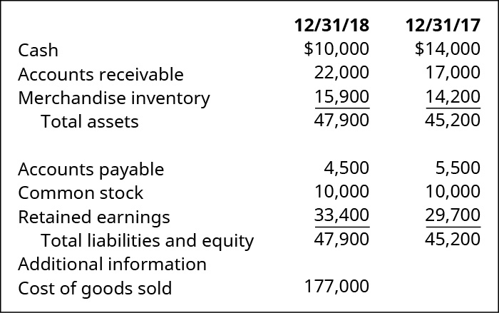 Table showing the following for 12/31/18 and 12/31/17, respectively: Cash plus Accounts Receivable plus Merchandise Inventory equals Total Assets. Accounts Payable plus Common Stock plus Retained Earnings equals Total Liabilities and Equity. Additional information: Cost of Goods Sold 12/31/18: $10,000, 22,000, 15,900, 47,900, 4,500, 10,000, 33,400, 47,900, 177,000. 12/31/17: $14,000, 17,000, 14,200, 45,200, 5,500, 10,000, 29,700, 45,200.