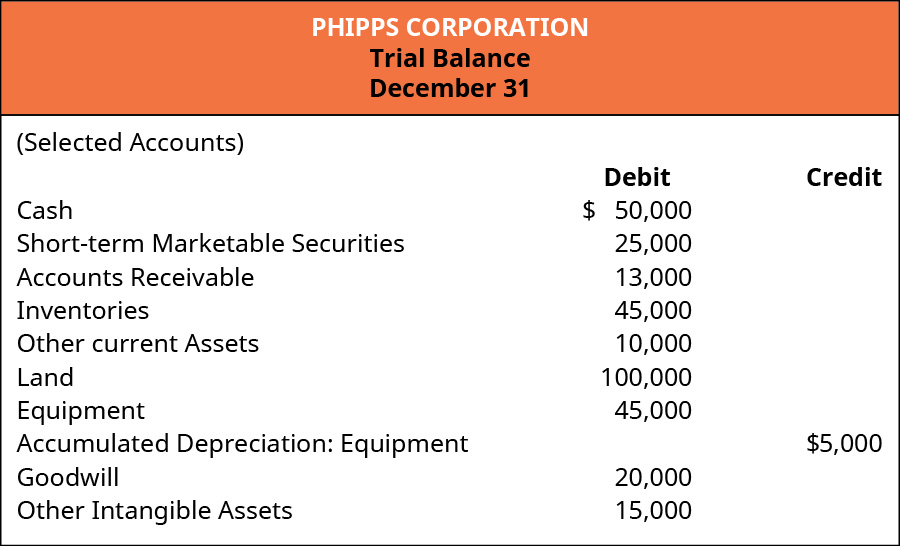 Phipps Corporation. Trial Balance December 31 (Selected Accounts). Debit: Cash 50,000; Short-term Marketable Securities 25,000; Accounts Receivable 13,000; Inventories 45,000; Other Current Assets 10,000; Land 100,000; Equipment 45,000; Goodwill 20,000; Other Intangible Assets 15,000. Credit: Accumulated Depreciation: Equipment 5,000.