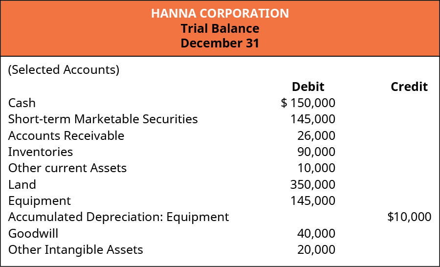 Hanna Corporation. Trial Balance December 31 (Selected Accounts). Debit: Cash 150,000; Short-term Marketable Securities 145,000; Accounts Receivable 26,000; Inventories 90,000; Other Current Assets 10,000; Land 350,000; Equipment 145,000; Goodwill 40,000; Other Intangible Assets 20,000. Credit: Accumulated Depreciation: Equipment 10,000.