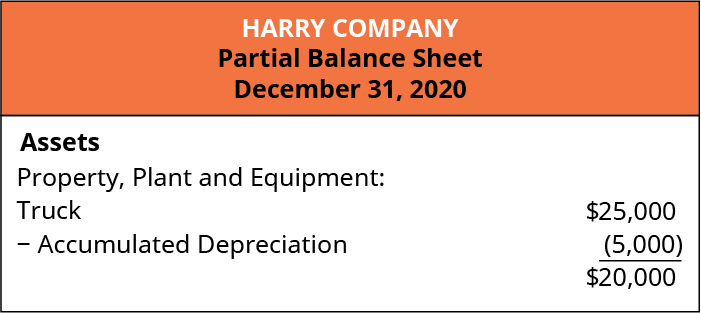 Harry Company. Partial Balance Sheet, December 31, 2020. Assets. Property, Plant and Equipment: Truck $25,000; Less: Accumulated Depreciation 5,000; equals $20,000.