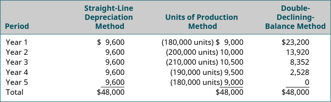 Columns labeled left to right: Period, Straight-Line Depreciation Method, Units of Production Method, Double-Declining Balance Method. Year 1, $9,600, (180,000 units) $9,000, $23,200. Year 2, 9,600, (200,000 units) 10,000, 13,920. Year 3, 9,600, (210,000 units) 10,500, 8,352. Year 4, 9,600, (190,000 units) 9,500, 2,528. Year 5, 9,600, (180,000 units) 9,000, 0. Total, $48,000, $48,000, $48,000.
