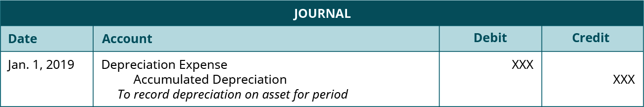 """Journal entry dated Jan. 1, 2019 debiting Depreciation Expense and crediting Accumulated Depreciation for unspecified amounts with the note """"To record depreciation on asset for period."""""""