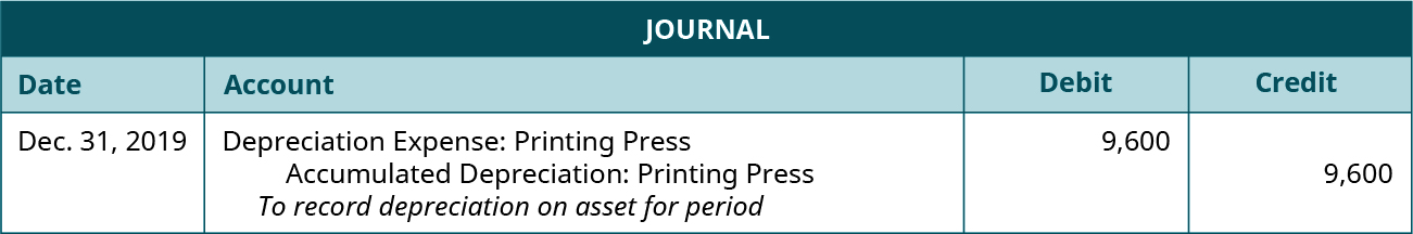 """Journal entry dated December 31, 2019 debiting Depreciation Expense: Printing Press for 9,600 and crediting Accumulated Depreciation: Printing Press for 9,600 with the note """"To record depreciation on asset for period."""""""