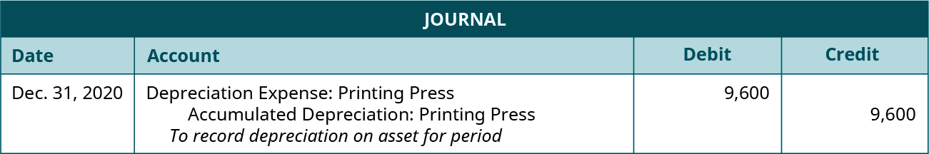 """Journal entry dated December 31, 2020 debiting Depreciation Expense: Printing Press for 9,600 and crediting Accumulated Depreciation: Printing Press for 9,600 with the note """"To record depreciation on asset for period."""""""