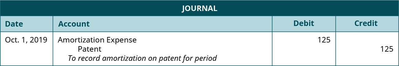 """Journal entry dated October 1, 2019 debiting Amortization Expense for 125 and crediting Patent for 125 with the note """"To record amortization on patent for period."""""""