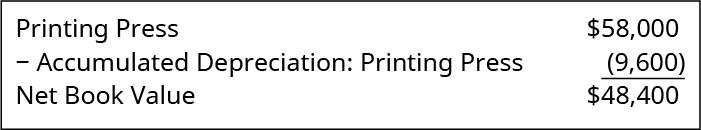 Printing Press $58,000; Less: Accumulated Depreciation: Printing Press 9,600; equals Net Book Value $48,400.