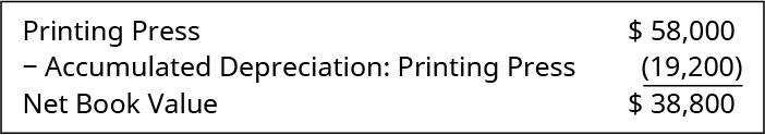 Printing Press $58,000; Less: Accumulated Depreciation: Printing Press 19,200; equals Net Book Value $38,800.