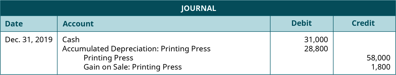 Journal entry dated Dec. 31, 2019 debiting Cash for 31,000 and Accumulated Depreciation: Printing Press for 28,800 and crediting Printing Press for 58,000 and Gain on Sale: Printing Press for 1,800.