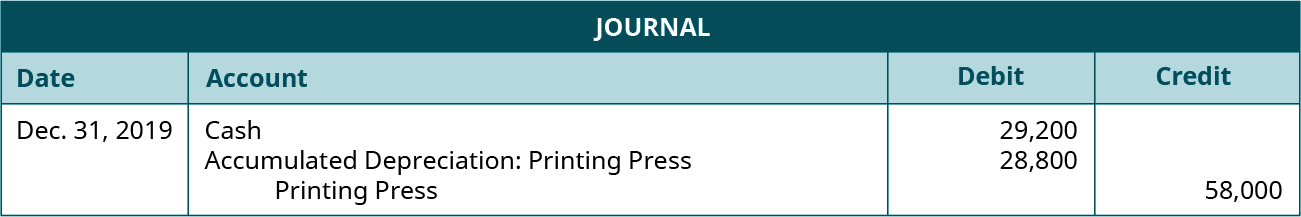 Journal entry dated Dec. 31, 2019 debiting Cash for 29,200 and Accumulated Depreciation: Printing Press for 28,800 and crediting Printing Press for 58,000.