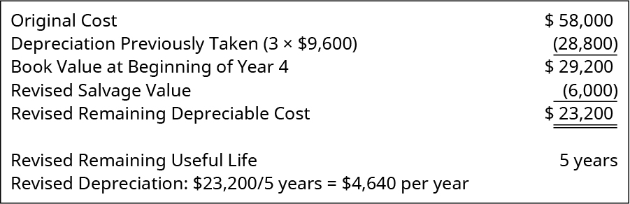 Original Cost $58,000; Depreciation Previously Taken (3 times $9,600) equals 28,800; Book Value at Beginning of Year 4 $29,200; Revised Salvage Value 6,000; Revised Remaining Depreciable Cost $23,200. Revised Remaining Useful Life 5 years. Revised Depreciation $23,200 divided by 5 years equals $4,640 per year.
