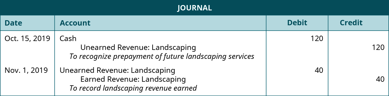 """The first journal entry is made on October 15 in 2019 and shows a Debit to Cash for 💲120, and a credit to unearned landscape revenue for 💲120, with the note """"to recognize prepayment of future landscaping services."""" The second journal entry is made on November 1 in 2019 and shows a debit to unearned landscape revenue for 💲40, and a credit to Landscaping revenue earned for 💲40, with the note """"to record landscaping revenue earned."""""""