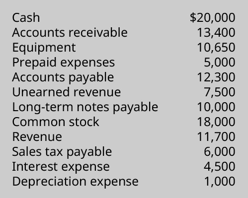 Cash 💲20,000, Accounts receivable 13,400, Equipment 10,650, Prepaid expenses 5,000, Accounts payable 12,300, Unearned revenue 7,500, Long-term notes payable 10,000, Common stock 18,000, Revenue 11,700, Sales tax payable 6,000, Interest expense 4,500, Depreciation expense 1,000.