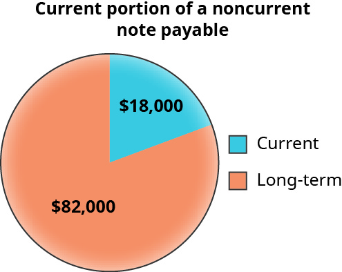 A pie chart shows the current and long-term portion of a noncurrent note payable. The long-term portion is colored in orange labeled 💲82,000, while the current portion is colored in blue and labeled 💲18,000.