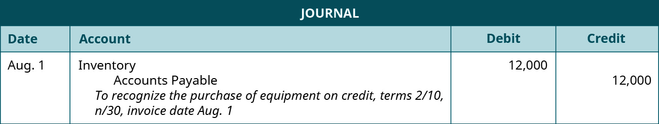 """A journal entry is made on August 1 and shows a Debit to Inventory for $12,000, and a credit to Accounts payable for $12,000, with the note """"To recognize the purchase of equipment on credit, terms 2 / 10, n / 30, invoice date August 1."""""""