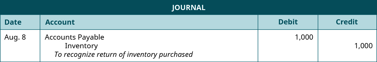 """A journal entry is made on August 8 and shows a Debit to Accounts payable for $1,000, and a credit to Inventory for $1,000, with the note """"To recognize return of inventory purchased."""""""