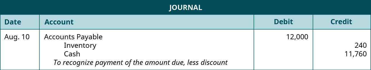 """A journal entry is made on August 10 and shows a Debit to Accounts payable for $12,000, a credit to Inventory for $240, and a credit to Cash for $11,760 with the note """"To recognize payment of the amount due, less discount."""""""