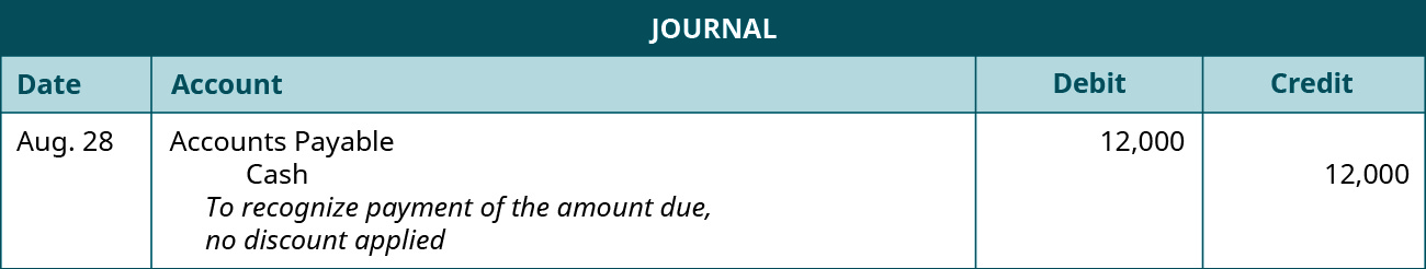 """A journal entry is made on August 28 and shows a Debit to Accounts payable for $12,000, and a credit to Cash for $12,000, with the note """"To recognize payment of the amount due, no discount applied."""""""