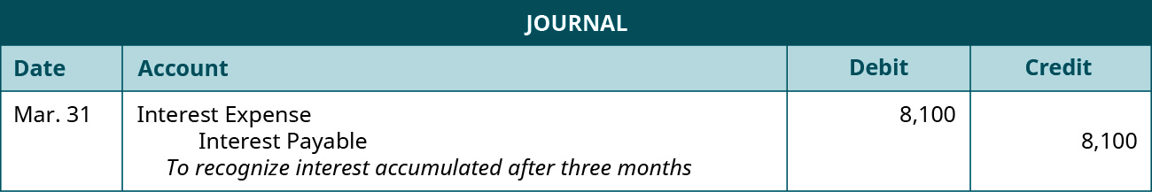 """A journal entry is made on March 31 and shows a Debit to Interest expense for $8,100, and a credit to Interest payable for $8,100, with the note """"To recognize interest accumulated after three months."""""""