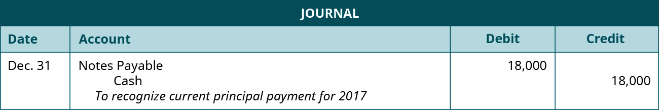 """A journal entry is made on December 31 and shows a Debit to Notes payable for $18,000, and a credit to Cash for $18,000, with the note """"To recognize current principal payment for 2017."""""""