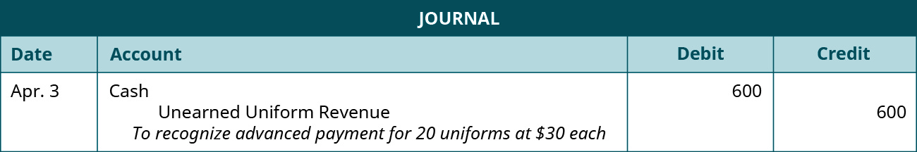 """A journal entry is made on April 3 and shows a Debit to Cash for $600, and a credit to unearned uniform revenue for $600, with the note """"To recognize advanced payment for 20 uniforms at $30 each."""""""
