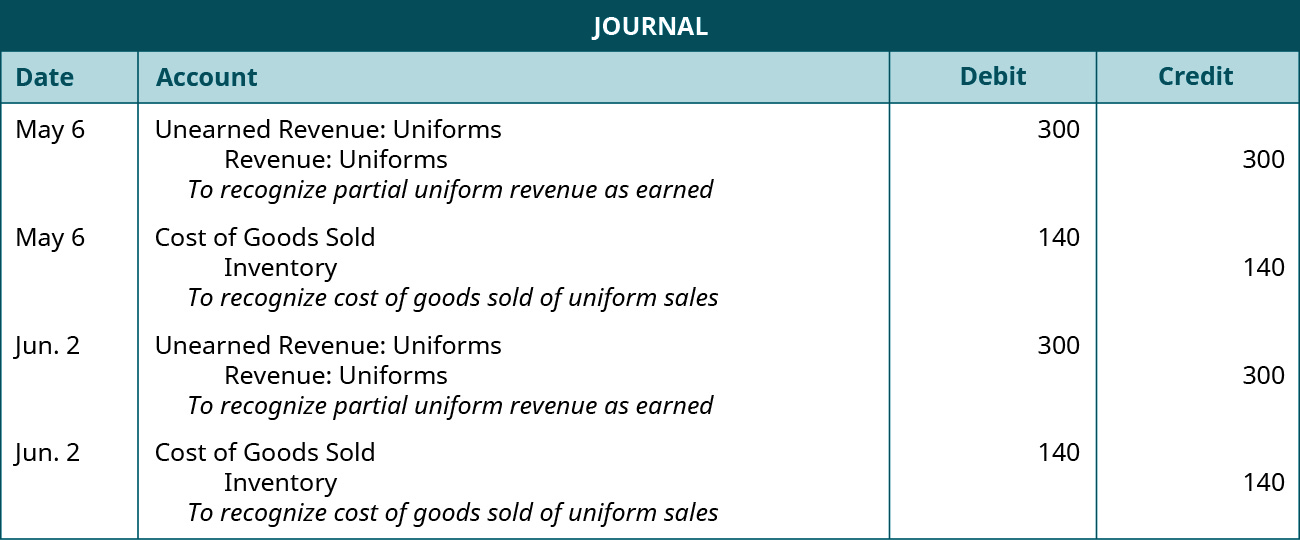 """A journal entry is made on May 6 and shows a Debit to Unearned uniform revenue for $300, and a credit to Uniform revenue for $300, with the note """"To recognize partial uniform revenue as earned."""" A second journal entry on May 6 shows a Debit to Cost of goods sold for $140, and a credit to Inventory for $140, with the note """"To recognize cost of goods sold of uniform sales."""" A second journal entry is made on June 2 and shows a Debit to Unearned uniform revenue for $300, and a credit to Uniform revenue for $300, with the note """"To recognize partial uniform revenue as earned."""" A second journal entry on May 6 shows a Debit to Cost of goods sold for $140, and a credit to Inventory for $140, with the note """"To recognize cost of goods sold of uniform sales."""""""