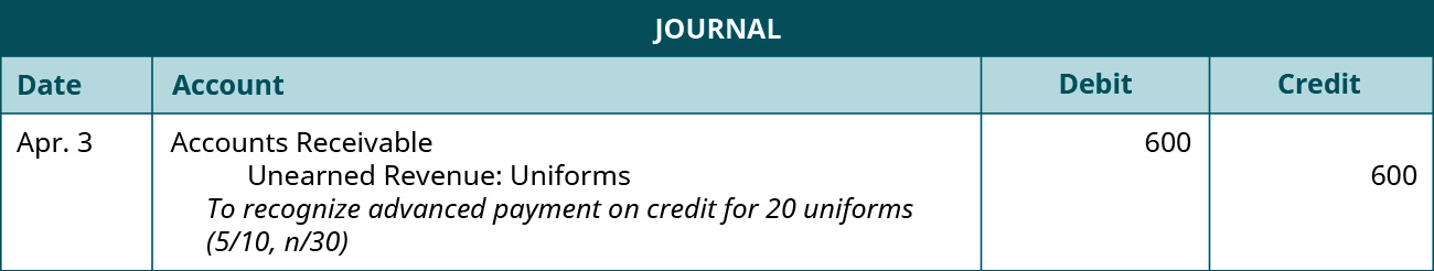 """A journal entry is made on April 3 and shows a Debit to Accounts receivable for $600, and a credit to Unearned Revenue: Uniforms for $600, with the note """"To recognize advanced payment on credit for 20 uniforms (5 / 10, n / 30)."""""""