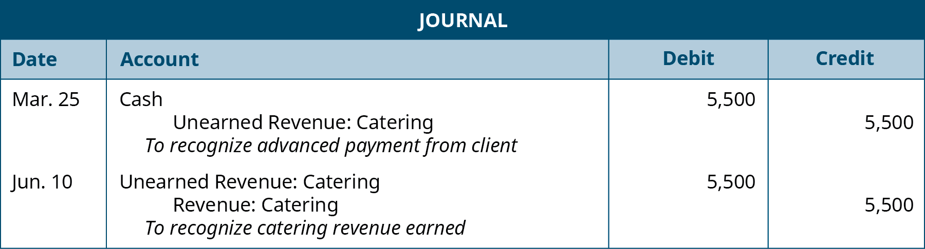 """The first journal entry is made on March 25 and shows a Debit to Cash for $5,500, a credit to Unearned catering revenue for $5,500 with the note """"To recognize advanced payment from client."""" The second journal entry is made on June 10, and shows a Debit to Unearned Catering revenue for $5,500 and a credit to Catering revenue for $5,500 with the note """"To recognize catering revenue earned."""""""