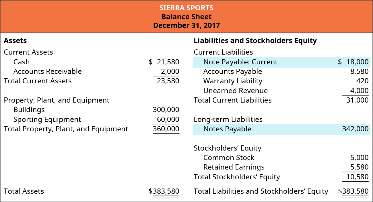 The figure shows the Balance Sheet at December 31, 2017 of Sierra Sports. Assets are categorized by Current assets and Property, Plant, and Equipment. Under current assets: Cash $21,580, Accounts receivable $2,000, Total current assets $23,580. Under Property, Plant, and Equipment: Buildings $300,000, Sporting Equipment $60,000, Total Property, Plant, and Equipment $360,000. Total assets $383,580. Liabilities and stockholders' equity are categorized by Current liabilities, Long-term liabilities, and Stockholders' Equity. Under Current liabilities: Note Payable: Current $18,000, Accounts payable $8,580, Warranty liability $420, Unearned revenue $4,000, Total current liabilities $31,000. Under Long-term liabilities: Notes payable $342,000. Under Stockholders' equity: Common stock $5,000, Retained earnings $5,580, Total Stockholders' equity $10,580. Total Liabilities and Stockholders' equity $383,580.