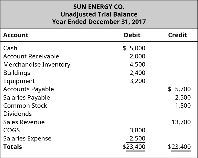 The image shows the Unadjusted Trial Balance of Sun Energy Co. Year Ended December 31, 2017. Cash has a debit balance of $5,000, Accounts receivable debit balance of $2,000, Merchandise inventory debit balance of $4,500, Buildings debit balance of $2,400, Equipment debit balance of $3,200, Accounts payable credit balance of $5,700, Salaries payable credit balance $2,500, Common stock credit balance of $1,500, Dividends, Sales revenue credit balance of $13,700, Cost of goods sold debit balance of $3,800, Salaries expense debit balance $2,500. The debit column and credit column each add up to $23,400.