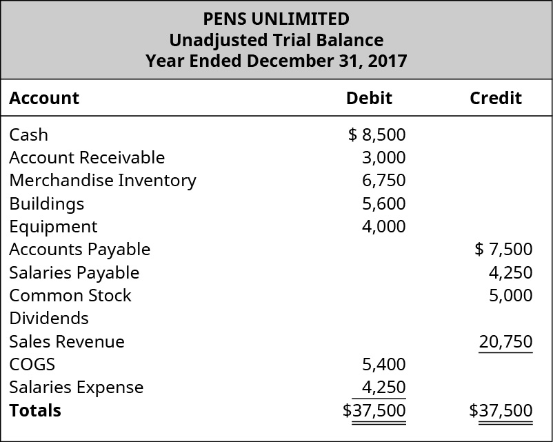 The image shows the Unadjusted Trial Balance of Pens Unlimited Year Ended December 31, 2017. Cash has a debit balance of $8,500, Accounts receivable debit balance of $3,000, Merchandise inventory debit balance of $6,750, Buildings debit balance of $5,600, Equipment debit balance of $4,000, Accounts payable credit balance of $7,500, Salaries payable credit balance $4,250, Common stock credit balance of $5,000, Dividends, Sales revenue credit balance of $20,750, Cost of goods sold debit balance of $5,400, Salaries expense debit balance $4,250. The debit column and credit column each add up to $37,500.