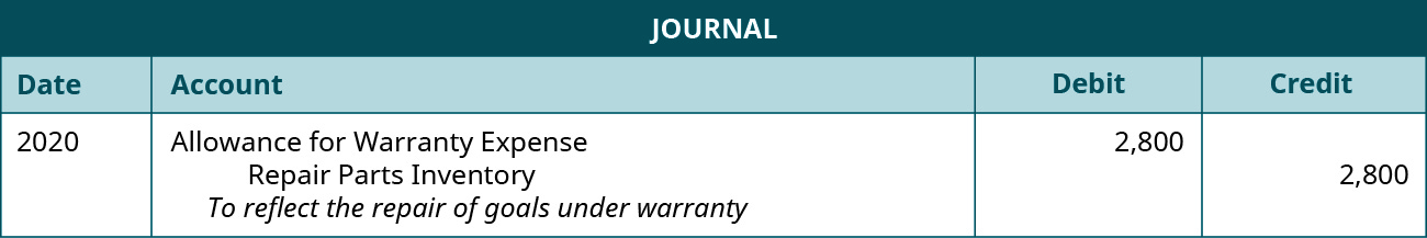 """The journal entry is made in 2020 and shows an Allowance for warranty expense for $2,800, and a credit to Repair parts inventory for $2,800 with the note """"To reflect the repair of goals under warranty."""""""