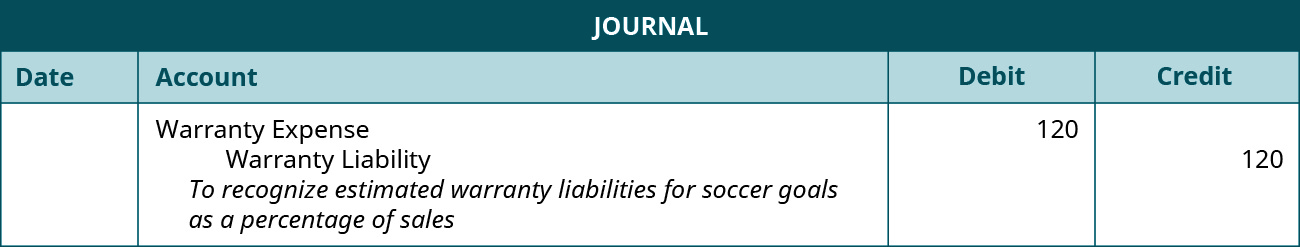 """The journal entry shows a Debit to Warranty expense for $120, and a credit to Warranty Liability for $120 with the note """"To recognize estimated warranty liability for soccer goals as a percentage of sales."""""""