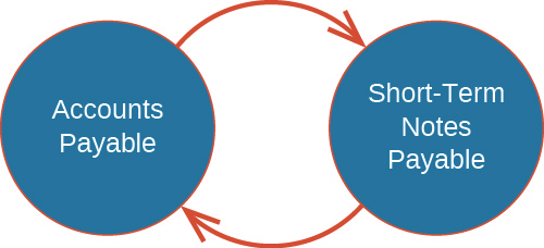 """The figure shows two circles next to each other. The circle on the left has """"Accounts Payable"""" written within it, the circle on the right has """"Short-Term Notes Payable"""" written within it. There is one arrow pointing from the right to the left, and one pointing from the left to the right, between the circles."""