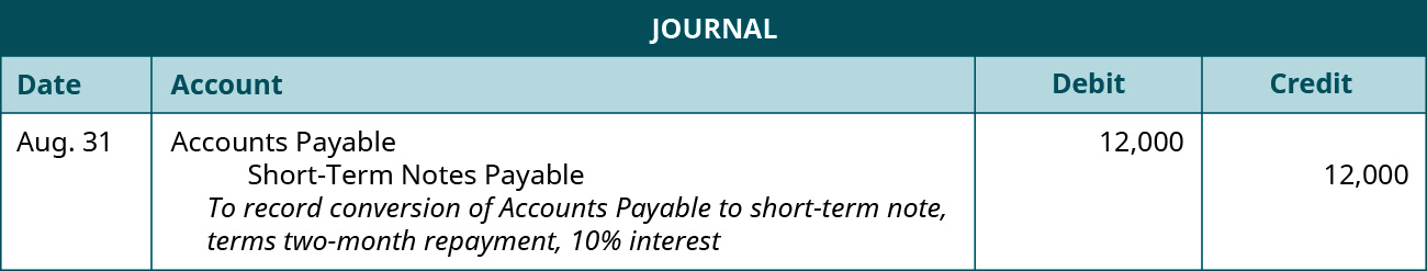 """A journal entry is made on August 31 and shows a Debit to Accounts Payable for $12,000, and a credit to Short-Term Notes payable for $12,000, with the note """"To record conversion of Accounts Payable to short-term note, terms two-month repayment, 10% interest."""""""