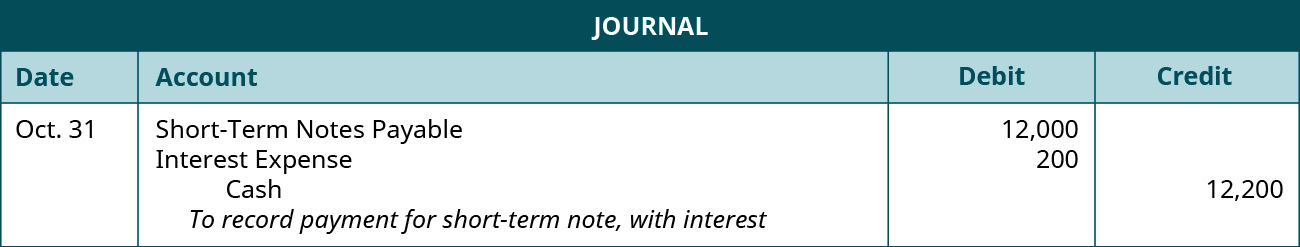 """A journal entry is made on October 31 and shows a Debit to Short-Term notes payable for $12,000, a debit to Interest expense for $200, and a credit to Cash for $12,200, with the note """"To record payment for short-term note, with interest."""""""