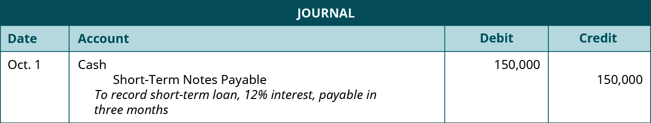 """A journal entry is made on October 1 and shows a Debit to Cash for $150,000, and a credit to Short-Term Notes payable for $150,000, with the note """"To recognize short-term loan, 12 percent interest, payable in three months."""""""