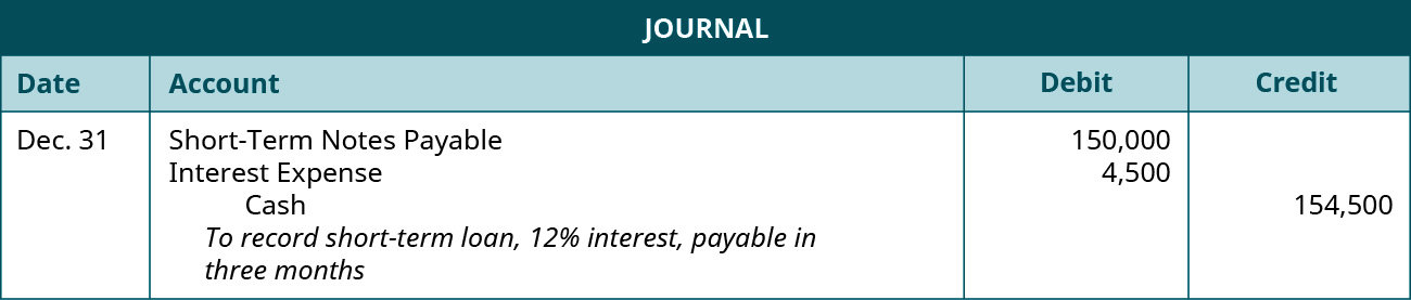 """A journal entry is made on December 31 and shows a Debit to Short-Term Notes payable for $150,000, a debit to Interest expense for $4,500, and a credit to Cash for $154,500, with the note """"To record short-term loan, 12 percent interest, payable in three months."""""""