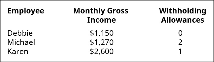 Figure shows Employee Debbie with $1,150 monthly gross income and 0 withholding allowances. Employee Michael with $1,270 monthly gross income and 2 withholding allowanced, and employee Karen with $2,600 monthly gross income and 1 withholding allowance.