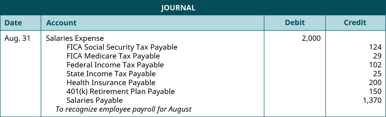 """A journal entry is made on August 31 and shows a Debit to Salaries expense for $2,000, and credits to the following accounts: FICA Social security tax payable for $124, FICA Medicare tax payable for $29, Federal income tax payable for $102, State income tax payable for $25, Health insurance payable for $200, 401(k) retirement plan payable for $150, and Salaries payable $1,370 with the note """"To recognize employee payroll for August."""""""