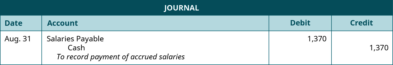 """A journal entry is made on August 31 and shows a Debit to Salaries payable for $1,370, and a credit to Cash for $1,370, with the note """"To record payment of accrued salaries."""""""