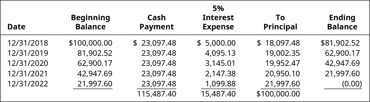 Date, Beginning Balance, Cash Payment, 5 percent Interest Expense, To Principal, Ending Balance (respectively): December 31, 2018, $100,000.00, 23,097.48, 5,000.00, 18,097.48, 81,902.52; December 31, 2019, 81,902.52, 23,097.48, 4,095.13, 19,002.35, 62,900.17; December 31, 2020, 62,900.17, 23,097.48, 3,145.01, 19,952.47, 42,947.69; December 31, 2021, 42,947.69, 23,097.48 , 2,147.38, 20,950.10, 21,997.60; December 31, 2022, 21,997.60, 23,097.48 , 1,099.88, 21,997.60, 0.00. Total Cash Payment: $115,487.40; Total 5 percent Interest Expense: $15,487.40; Total To Principal: $100,000.00.